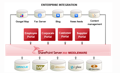 Enterprise-Application-Development