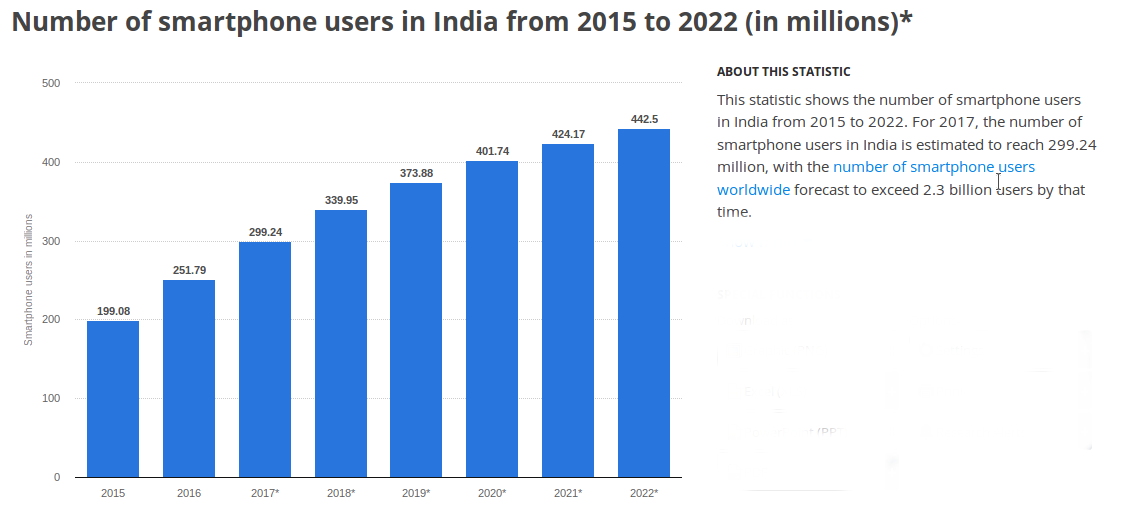 smartphone-penetration-in-india